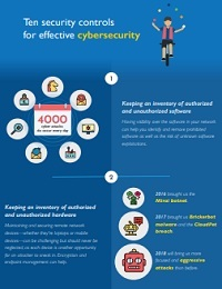 TEN SECURITY CONTROLS FOR EFFECTIVE CYBERSECURITY