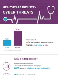 HEALTHCARE INDUSTRY CYBER THREATS