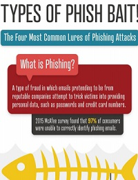 THE 4 MOST COMMON LURES OF PHISHING ATTACKS