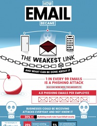 1 IN 99 EMAILS IS A PHISHING ATTACK, WHAT CAN YOUR BUSINESS DO?
