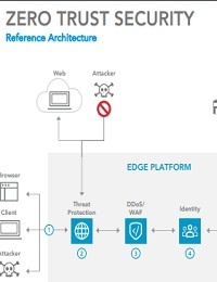 ZERO TRUST SECURITY REFERENCE ARCHITECTURE