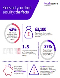 KICK-START YOUR CLOUD SECURITY: THE FACTS
