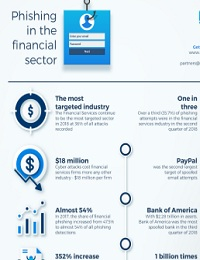 PHISHING IN THE FINANCIAL INDUSTRY