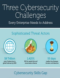 THREE CYBERSECURITY CHALLENGES EVERY ENTERPRISE NEEDS TO ADDRESS