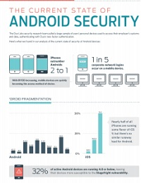THE STATE OF ANDROID SECURITY