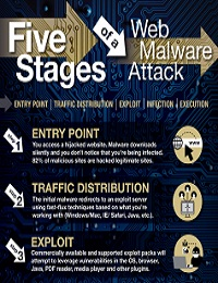 WEB MALWARE ATTACK: THE DIFFERENT STAGES