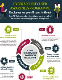 THE 6 STEPS TO A SUCCESSFUL CYBER SECURITY USER AWARENESS PROGRAMME