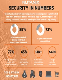 SECURITY IN NUMBERS