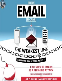 WHY EMAIL IS YOUR WEAKEST SECURITY LINK