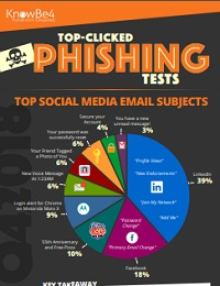 TOP-CLICKED PHISHING TESTS