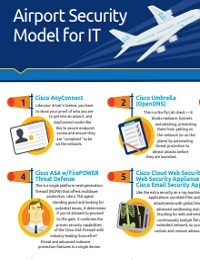 AIRPORT SECURITY MODEL FOR IT