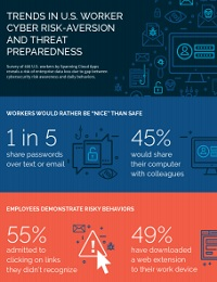 EMPLOYEES ARE CYBER SECURE IN THEORY, BUT NOT IN PRACTICE