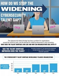 HOW TO SOLVE THE CYBERSECURITY TALENT GAP IN YOUR ORGANIZATION
