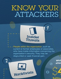 KNOW YOUR ATTACKERS: THE MANY FACES OF CYBER THREATS
