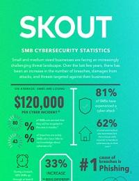SMB CYBERSECURITY STATISTICS