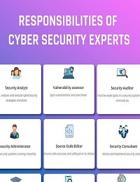ROLES AND RESPONSIBILITIES OF CYBERSECURITY EXPERTS
