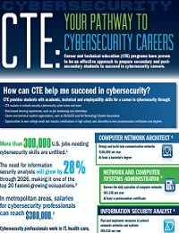 CTE: YOUR PATHWAY TO CYBERSECURITY CAREERS