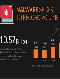 MALWARE SPIKES TO RECORD VOLUME