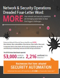 NETWORK & SECURITY OPERATIONS DREADED FOUR-LETTER WORD