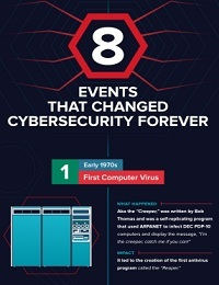 8 BREAKTHROUGH EVENTS IN THE HISTORY OF CYBERSECURITY