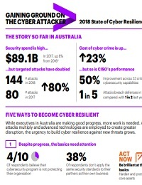 GAINING GROUND ON THE CYBER ATTACKER