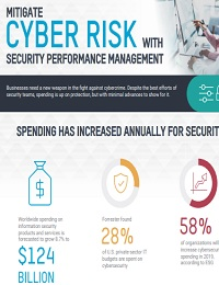 MITIGATE CYBER RISK WITH SECURITY PERFORMANCE MANAGEMENT