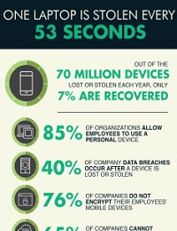THREE SERIOUS BYOD SECURITY RISKS EVERY BUSINESS OWNER SHOULD KNOW ABOUT