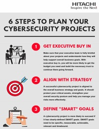 6 STEPS TO PLAN YOUR CYBERSECURITY PROJECTS
