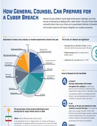 HOW GENERAL COUNSEL CAN PREPARE FOR A CYBER BREACH