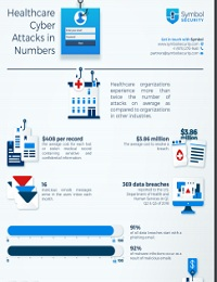HEALTHCARE CYBER ATTACKS IN NUMBERS