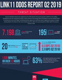 DDOS ATTACKS IN THE SECOND QUARTER OF 2019: INCREASING ATTACK BANDWIDTHS