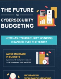 THE FUTURE OF CYBERSECURITY BUDGETING