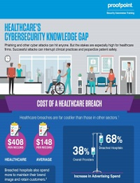 HEALTHCARE'S CYBERSECURITY KNOWLEDGE GAP