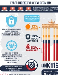 SURVEY: CYBER SECURITY IN GERMANY