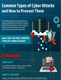 WHAT ARE THE MOST COMMON TYPES OF CYBER ATTACKS?