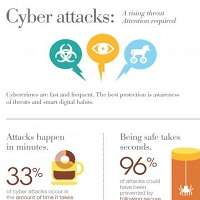 CYBER ATTACKS IN 2015: A RISING THREAT [INFOGRAPHIC]