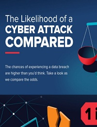THE LIKELIHOOD OF A CYBER ATTACK COMPARED
