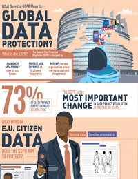 WHAT DOES THE GDPR MEAN FOR GLOBAL DATA PROTECTION?