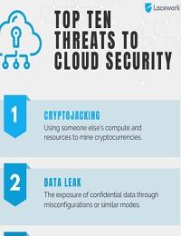 TOP TEN THREATS TO CLOUD SECURITY