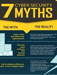 7 CYBER SECURITY MYTHS