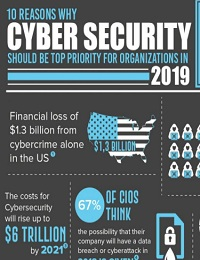HERE ARE 10 REASONS WHY CYBER SECURITY NEEDS TO BE TOP PRIORITY IN 2019