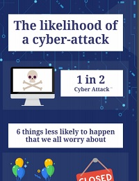 THE LIKELIHOOD OF A CYBER-ATTACK