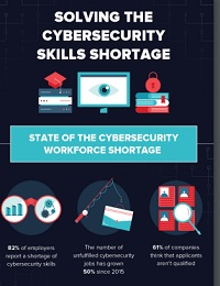 SOLVING THE CYBERSECURITY SKILLS SHORTAGE WITHIN YOUR ORGANIZATION