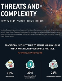 THREATS AND COMPLEXITY DRIVE SECURITY STACK CONSOLIDATION