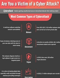 ARE YOU A VICTIM OF A CYBER ATTACK?
