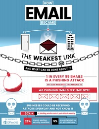 GONE PHISHING: HOW EMAIL BECAME THE WEAKEST LINK