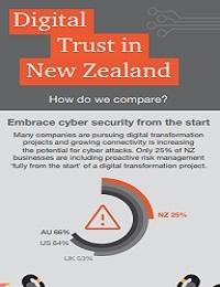 DIGITAL TRUST IN NEW ZEALAND